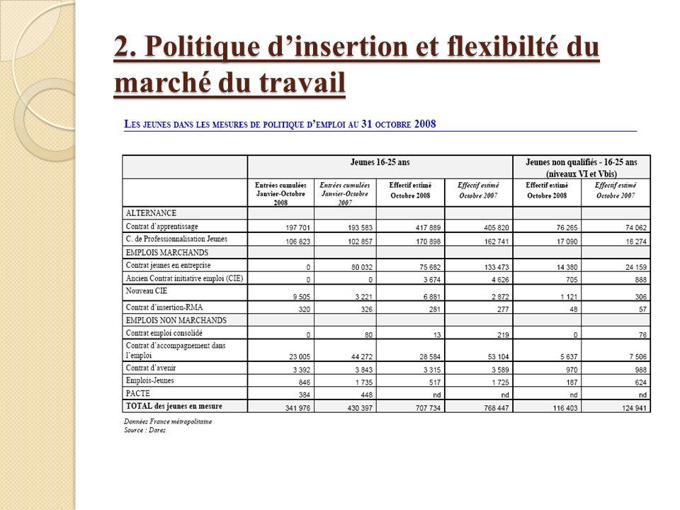 2. Politique dinsertion et flexibilté du marché du travail