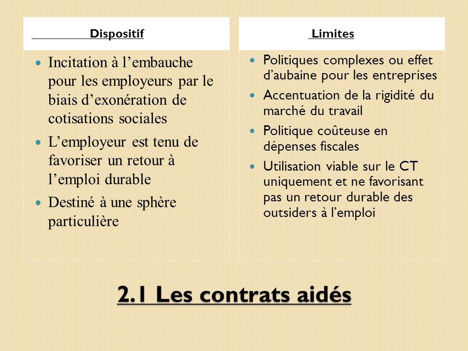 2.1 Les contrats aidés Dispositif Limites Incitation à lembauche pour les employeurs par le biais dexonération de cotisations sociales Lemployeur est