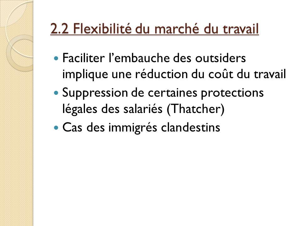 2.2 Flexibilité du marché du travail Faciliter lembauche des outsiders implique une réduction du coût du travail Suppression de certaines protections