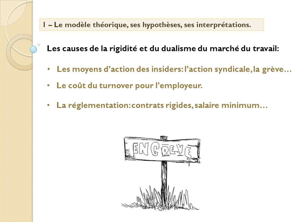 Les moyens daction des insiders: laction syndicale, la grève… 1 – Le modèle théorique, ses hypothèses, ses interprétations. Le coût du turnover pour l