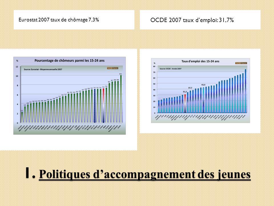 1. Politiques daccompagnement des jeunes Eurostat 2007 taux de chômage 7,3% OCDE 2007 taux demploi: 31,7%