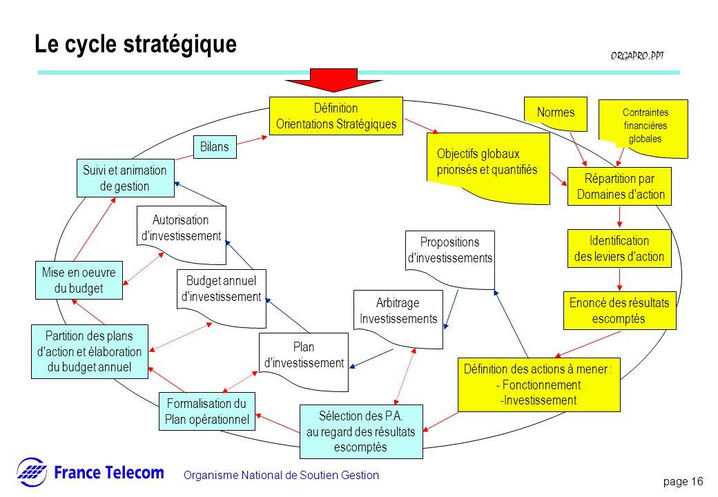 page 16 Information interne Organisme National de Soutien Gestion ORGAPRO.PPT Le cycle stratégique Mise en oeuvre du budget Suivi et animation de gest