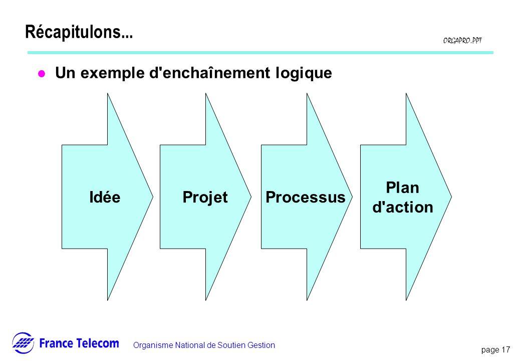 page 17 Information interne Organisme National de Soutien Gestion ORGAPRO.PPT Récapitulons... l Un exemple d'enchaînement logique IdéeProjetProcessus