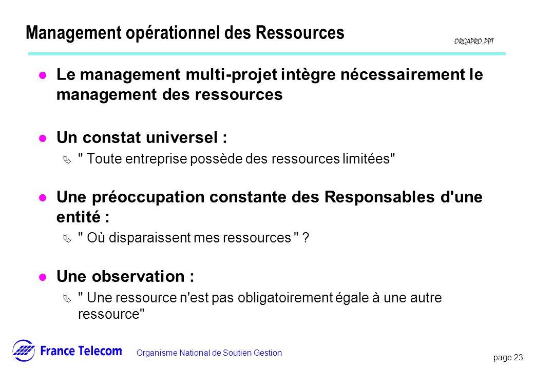 page 23 Information interne Organisme National de Soutien Gestion ORGAPRO.PPT Management opérationnel des Ressources l Le management multi-projet intè