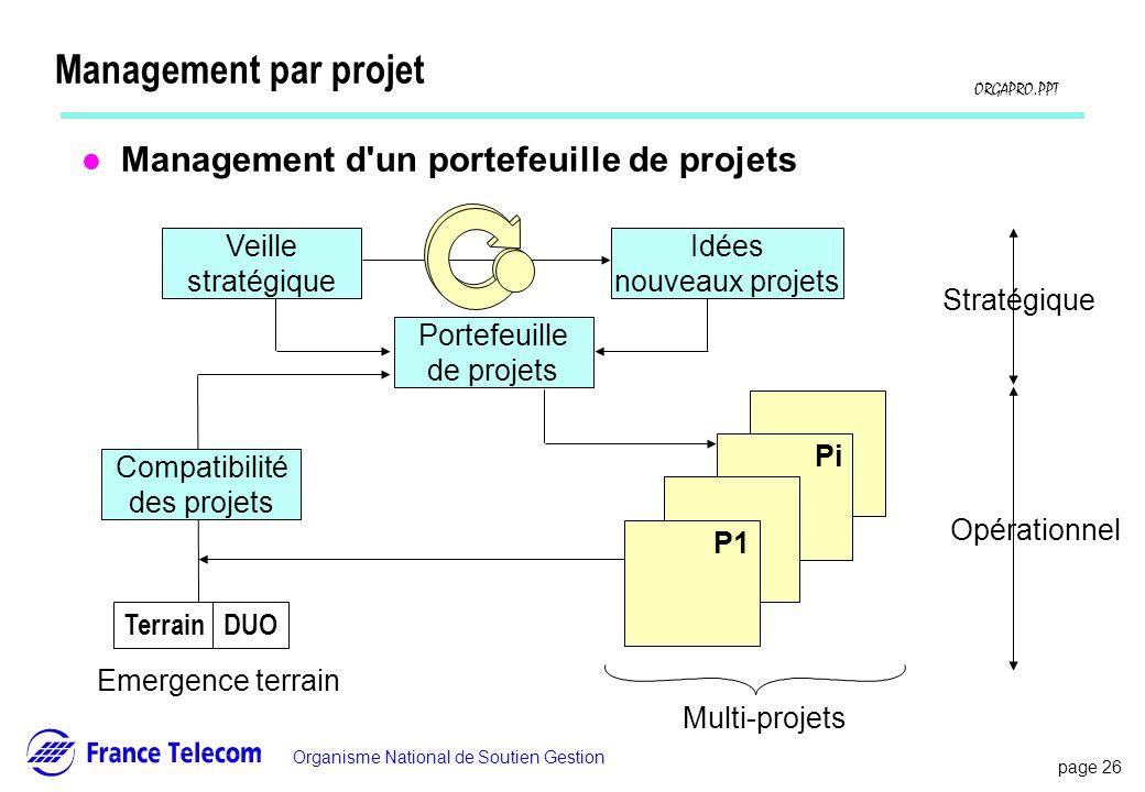 page 26 Information interne Organisme National de Soutien Gestion ORGAPRO.PPT Management par projet l Management d'un portefeuille de projets Portefeu
