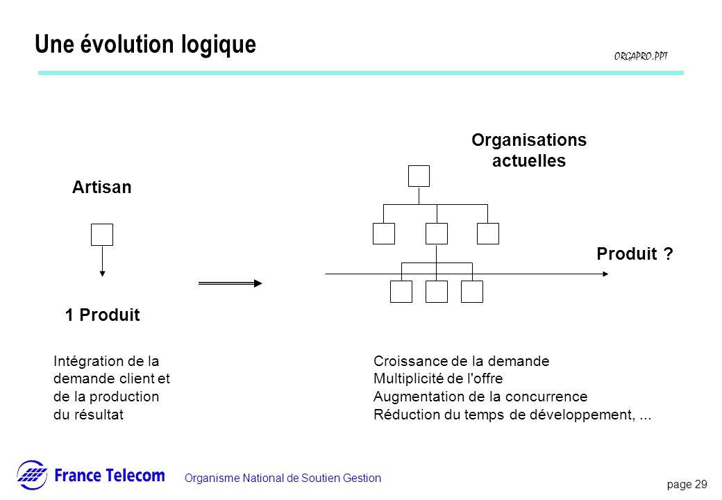 page 29 Information interne Organisme National de Soutien Gestion ORGAPRO.PPT Une évolution logique Organisations actuelles Produit ? Intégration de l