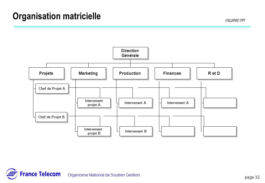 page 32 Information interne Organisme National de Soutien Gestion ORGAPRO.PPT Organisation matricielle Direction Générale Projets Marketing Production