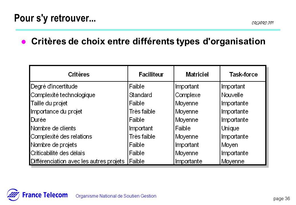 page 36 Information interne Organisme National de Soutien Gestion ORGAPRO.PPT Pour s'y retrouver... l Critères de choix entre différents types d'organ