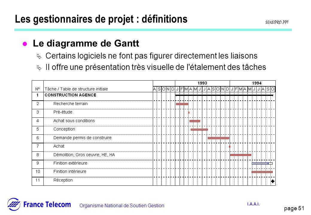 page 51 Information interne Organisme National de Soutien Gestion SENSIPRO.PPT I.A.A.I. Les gestionnaires de projet : définitions l Le diagramme de Ga