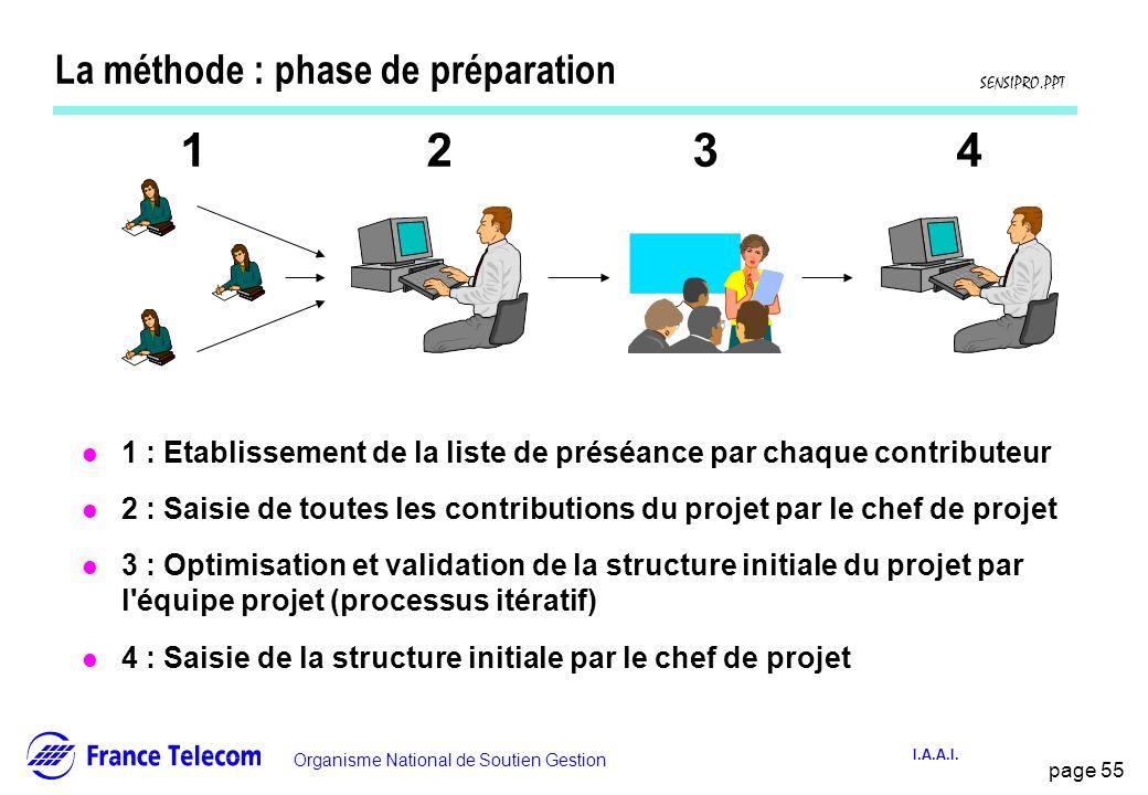 page 55 Information interne Organisme National de Soutien Gestion SENSIPRO.PPT I.A.A.I. La méthode : phase de préparation l 1 : Etablissement de la li