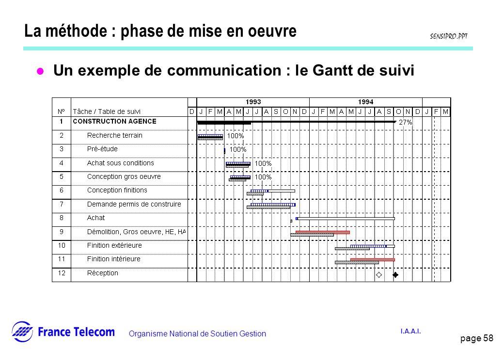 page 58 Information interne Organisme National de Soutien Gestion SENSIPRO.PPT I.A.A.I. La méthode : phase de mise en oeuvre l Un exemple de communica