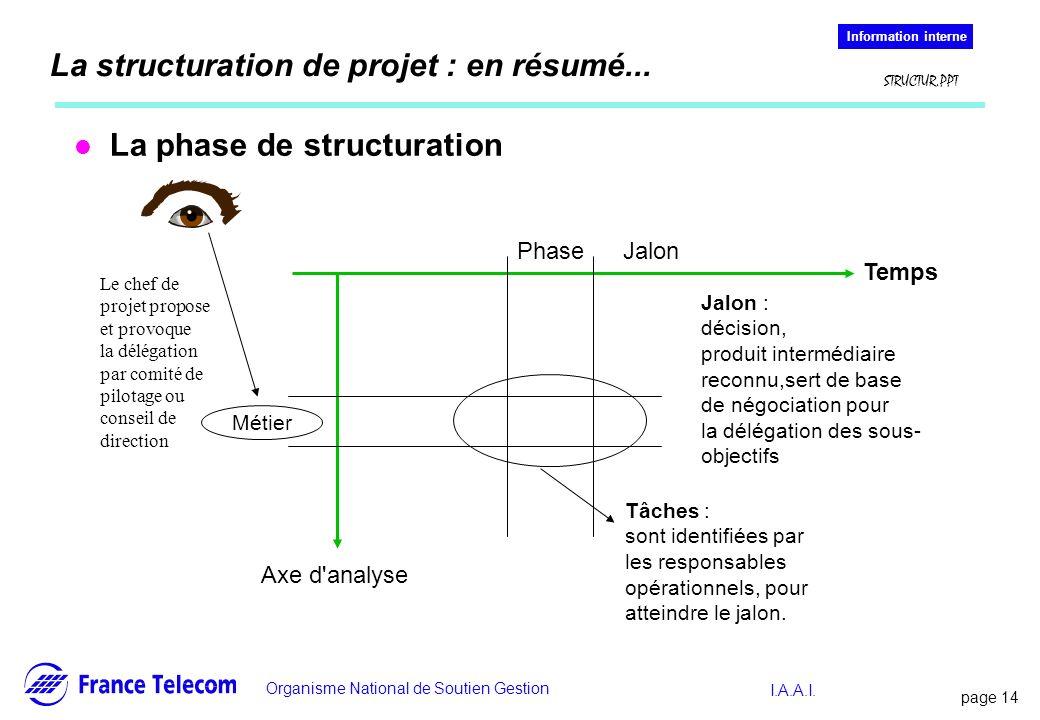 page 14 Information interne Organisme National de Soutien Gestion Information interne STRUCTUR.PPT I.A.A.I. La structuration de projet : en résumé...