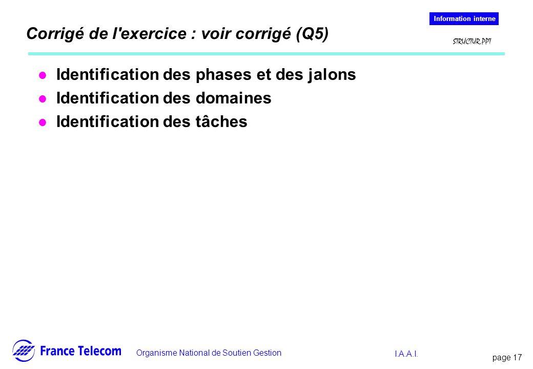 page 17 Information interne Organisme National de Soutien Gestion Information interne STRUCTUR.PPT I.A.A.I. Corrigé de l'exercice : voir corrigé (Q5)