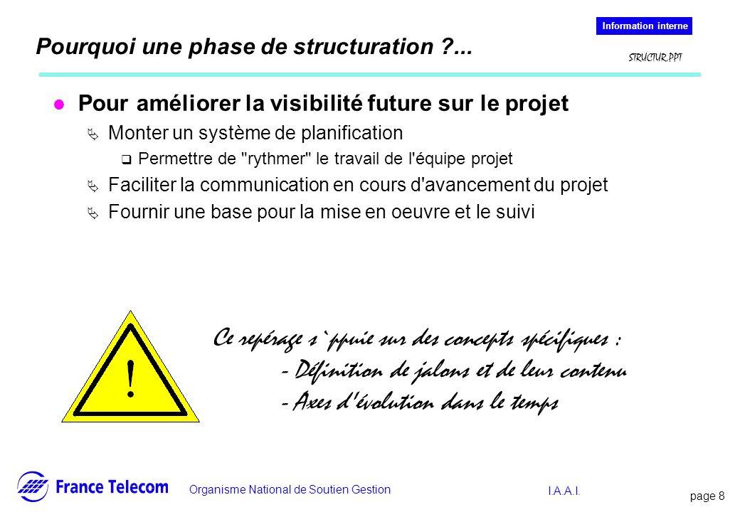 page 8 Information interne Organisme National de Soutien Gestion Information interne STRUCTUR.PPT I.A.A.I. Pourquoi une phase de structuration ?... l