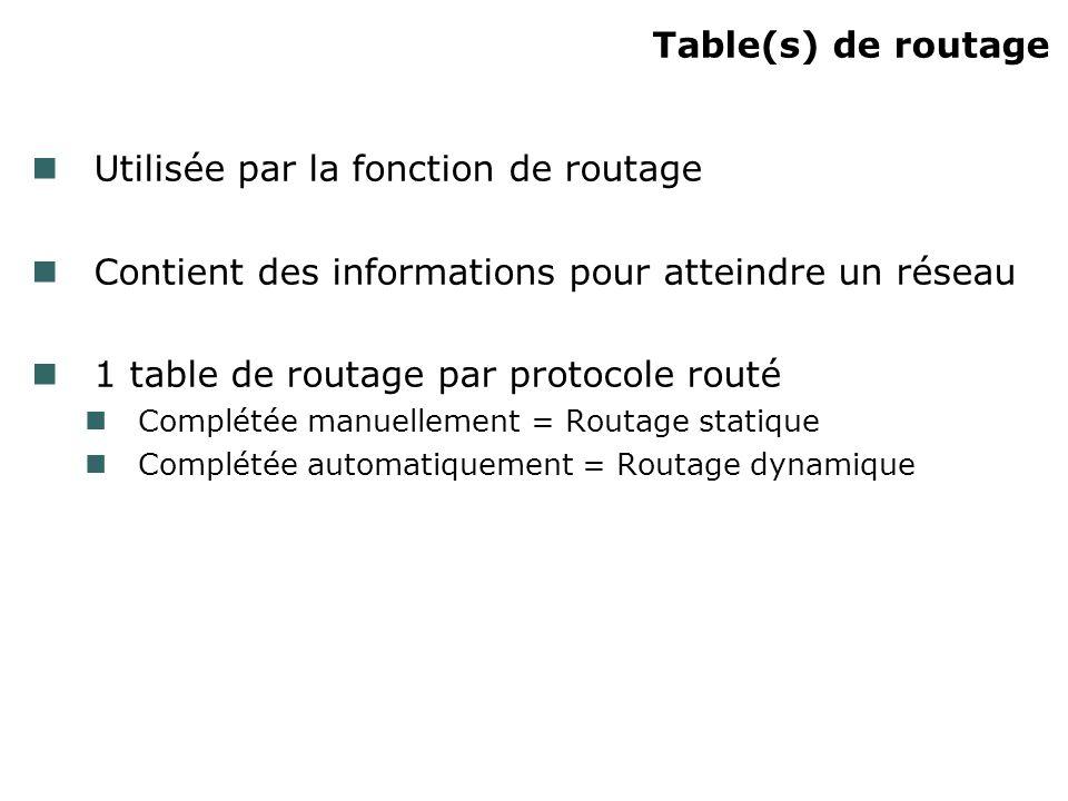 Table(s) de routage Utilisée par la fonction de routage Contient des informations pour atteindre un réseau 1 table de routage par protocole routé Complétée manuellement = Routage statique Complétée automatiquement = Routage dynamique