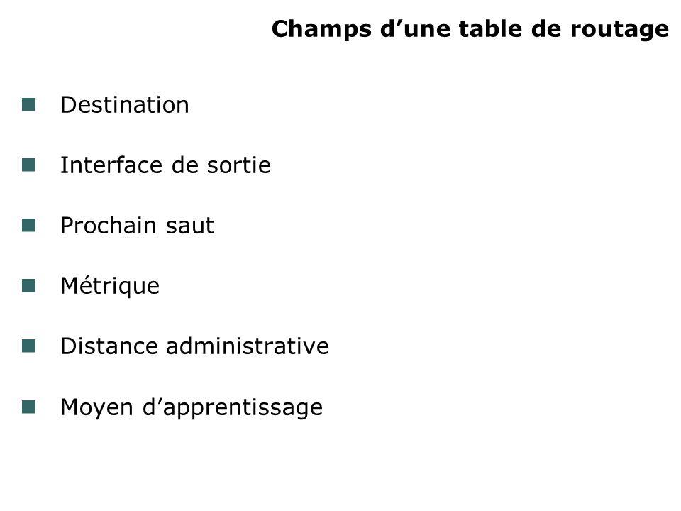 Champs dune table de routage Destination Interface de sortie Prochain saut Métrique Distance administrative Moyen dapprentissage