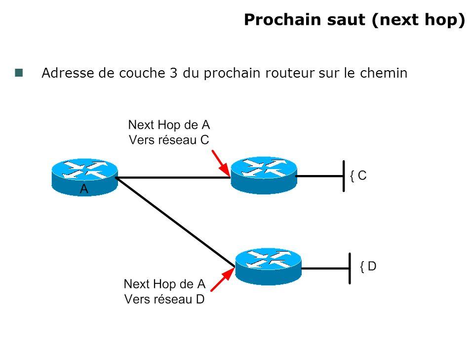 Prochain saut (next hop) Adresse de couche 3 du prochain routeur sur le chemin