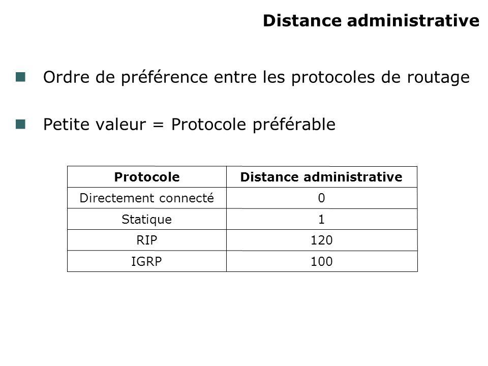 Distance administrative Ordre de préférence entre les protocoles de routage Petite valeur = Protocole préférable 100IGRP 120RIP 1Statique 0Directement connecté Distance administrativeProtocole