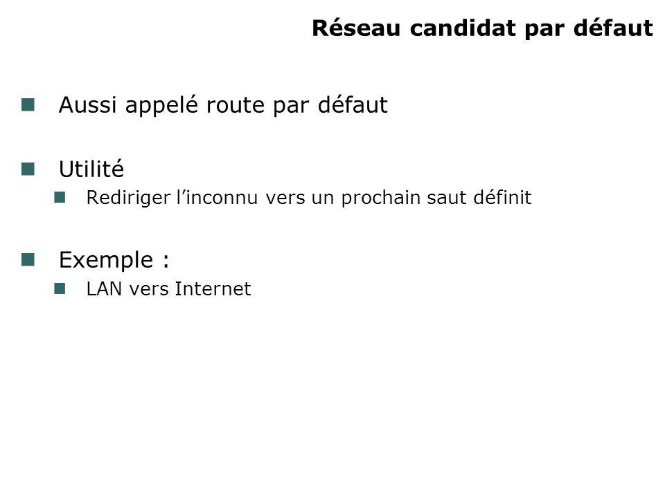 Réseau candidat par défaut Aussi appelé route par défaut Utilité Rediriger linconnu vers un prochain saut définit Exemple : LAN vers Internet