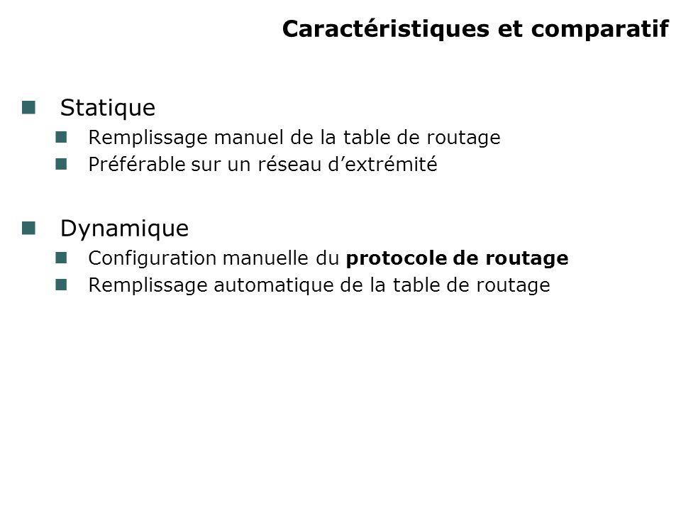Caractéristiques et comparatif Statique Remplissage manuel de la table de routage Préférable sur un réseau dextrémité Dynamique Configuration manuelle du protocole de routage Remplissage automatique de la table de routage