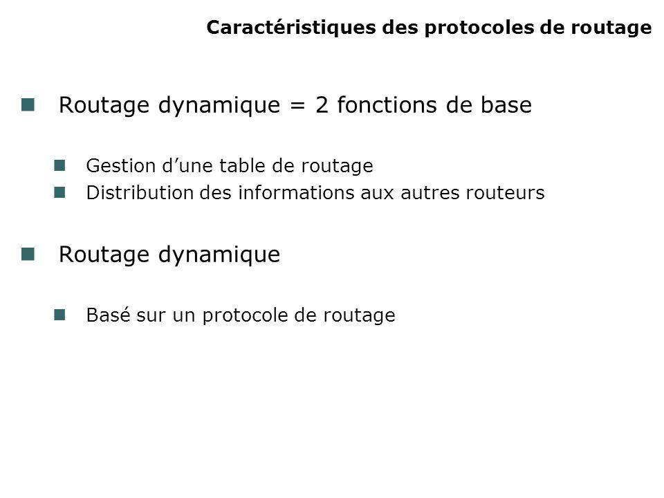Caractéristiques des protocoles de routage Routage dynamique = 2 fonctions de base Gestion dune table de routage Distribution des informations aux autres routeurs Routage dynamique Basé sur un protocole de routage