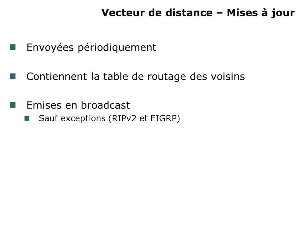 Vecteur de distance – Mises à jour Envoyées périodiquement Contiennent la table de routage des voisins Emises en broadcast Sauf exceptions (RIPv2 et EIGRP)