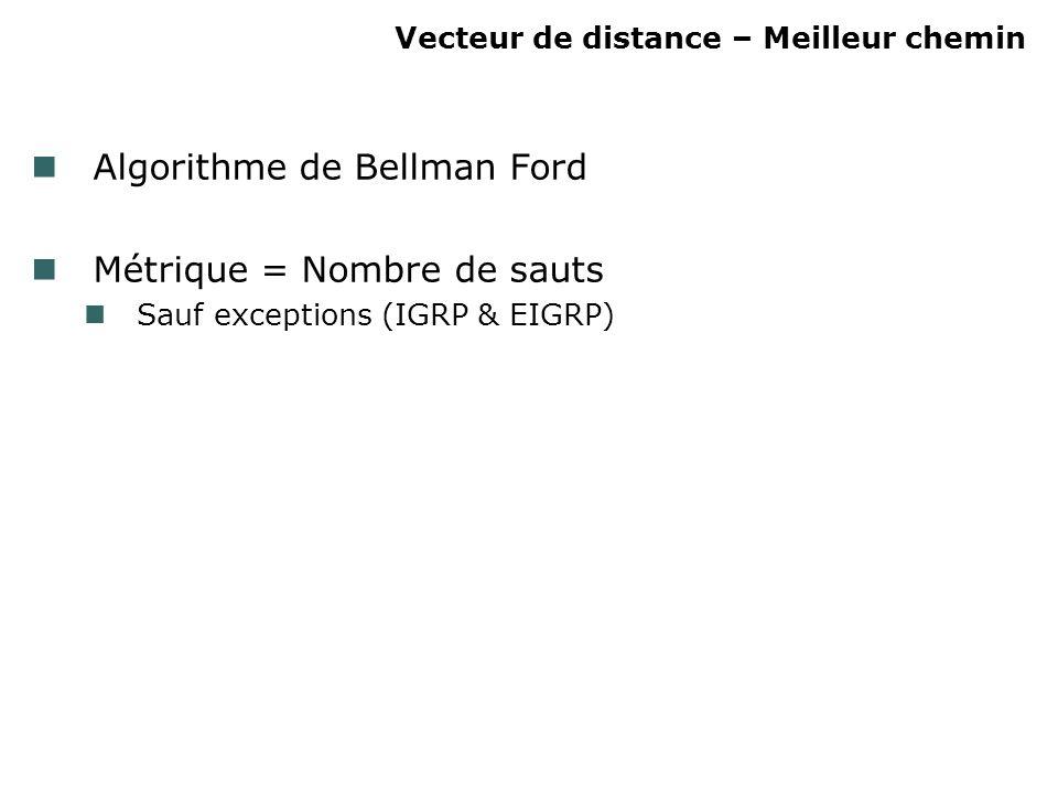 Vecteur de distance – Meilleur chemin Algorithme de Bellman Ford Métrique = Nombre de sauts Sauf exceptions (IGRP & EIGRP)