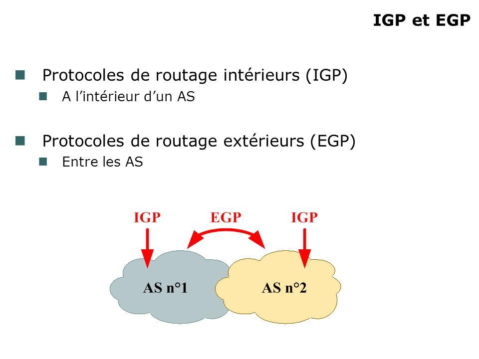 IGP et EGP Protocoles de routage intérieurs (IGP) A lintérieur dun AS Protocoles de routage extérieurs (EGP) Entre les AS