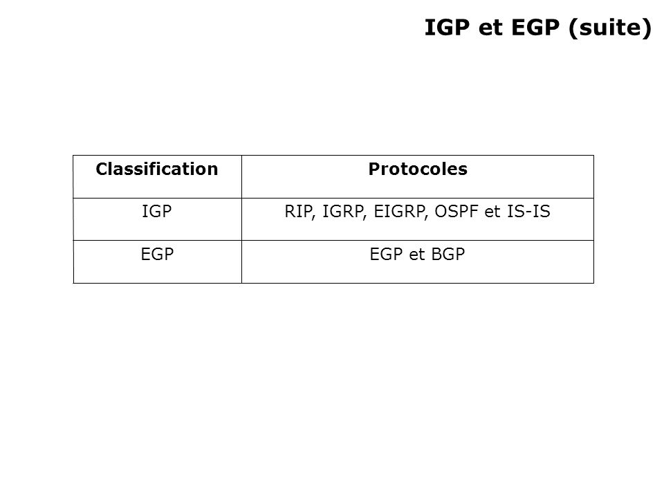 IGP et EGP (suite) EGP et BGPEGP RIP, IGRP, EIGRP, OSPF et IS-ISIGP ProtocolesClassification