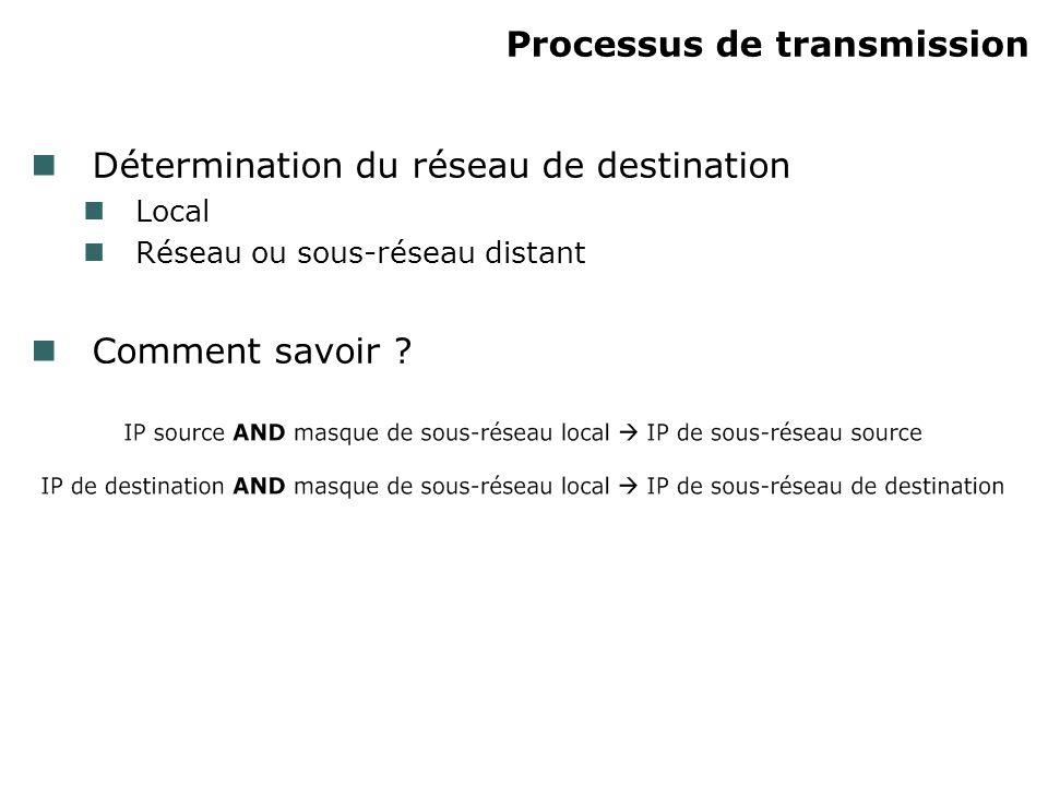 Processus de transmission Détermination du réseau de destination Local Réseau ou sous-réseau distant Comment savoir