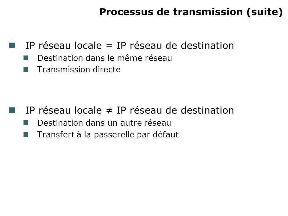 Processus de transmission (suite) IP réseau locale = IP réseau de destination Destination dans le même réseau Transmission directe IP réseau locale IP réseau de destination Destination dans un autre réseau Transfert à la passerelle par défaut