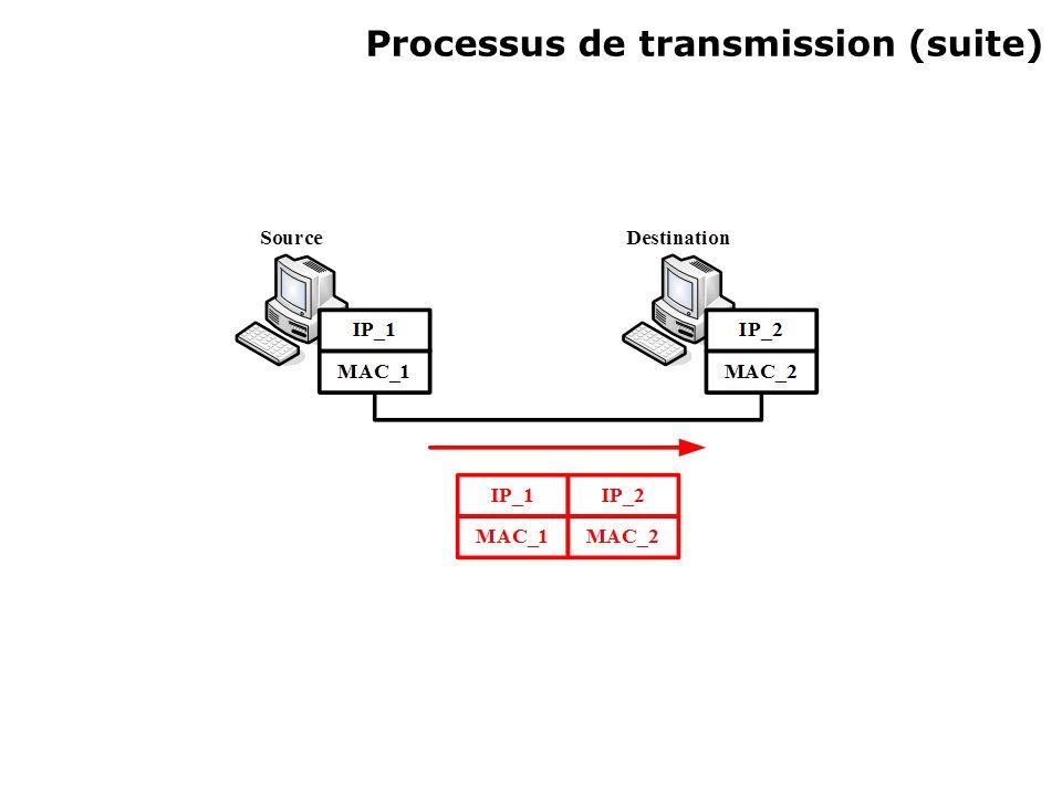 Processus de transmission (suite)