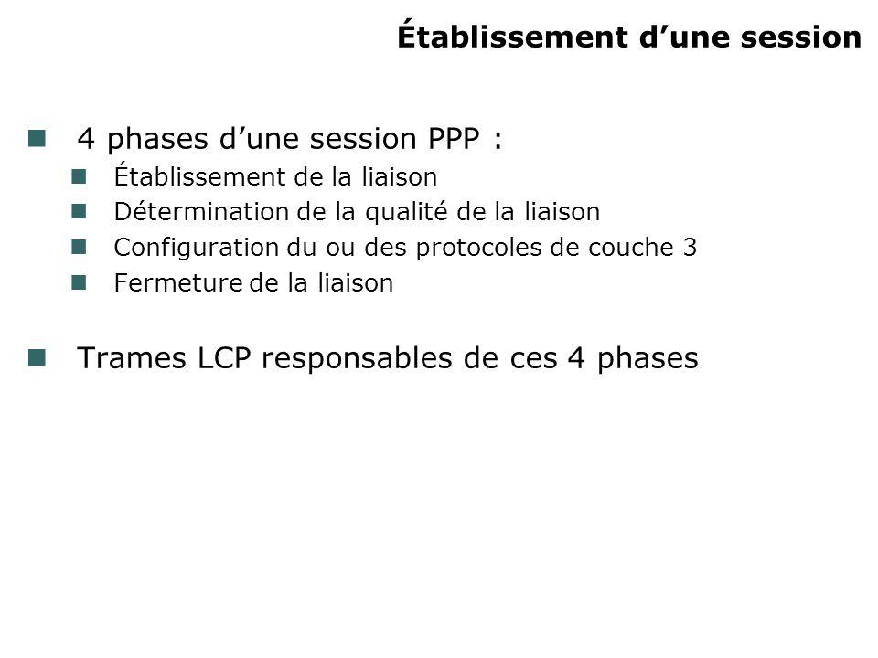 Établissement dune session 4 phases dune session PPP : Établissement de la liaison Détermination de la qualité de la liaison Configuration du ou des p
