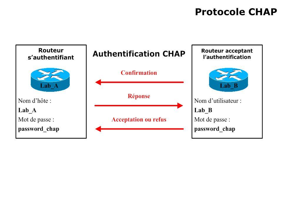 Protocole CHAP