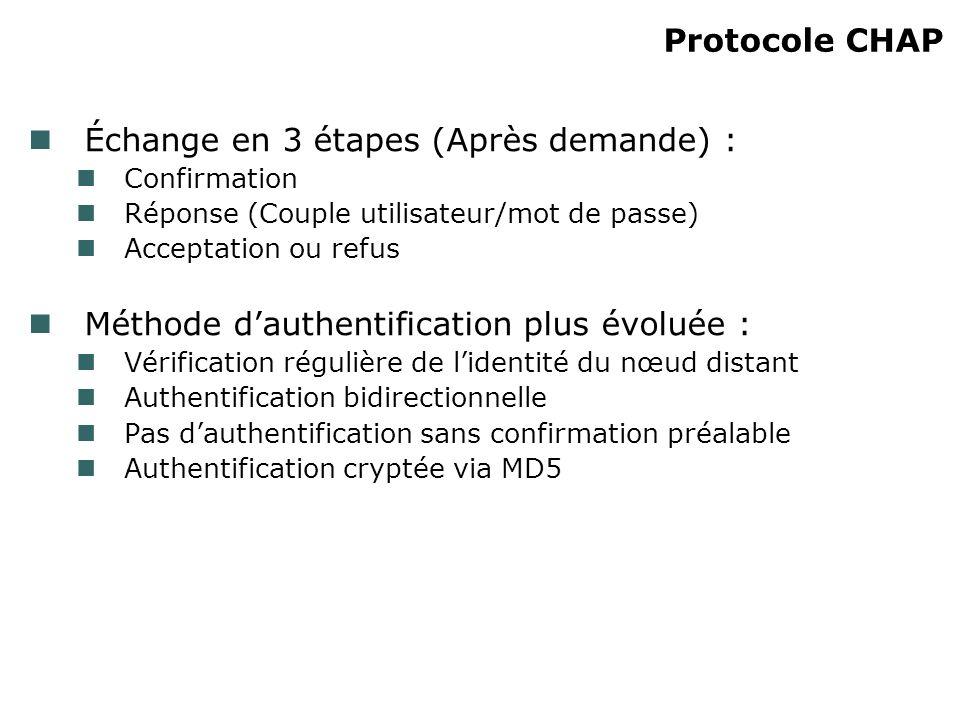 Échange en 3 étapes (Après demande) : Confirmation Réponse (Couple utilisateur/mot de passe) Acceptation ou refus Méthode dauthentification plus évolu