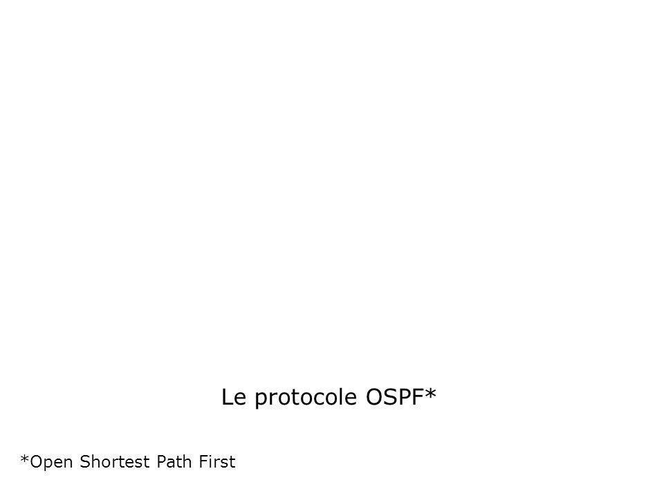 Sommaire Caractéristiques Les protocoles de routage à état de lien Fonctionnement dOSPF Configuration dOSPF Configuration de lauthentification Configuration des timers Dépannage dOSPF