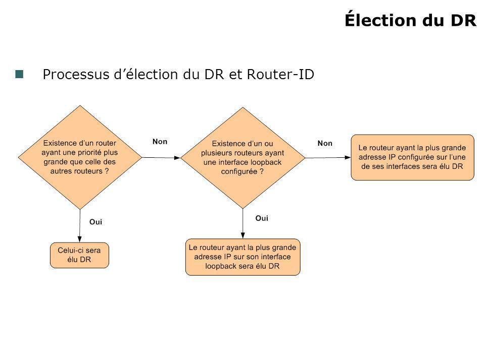 Élection du DR Processus délection du DR et Router-ID