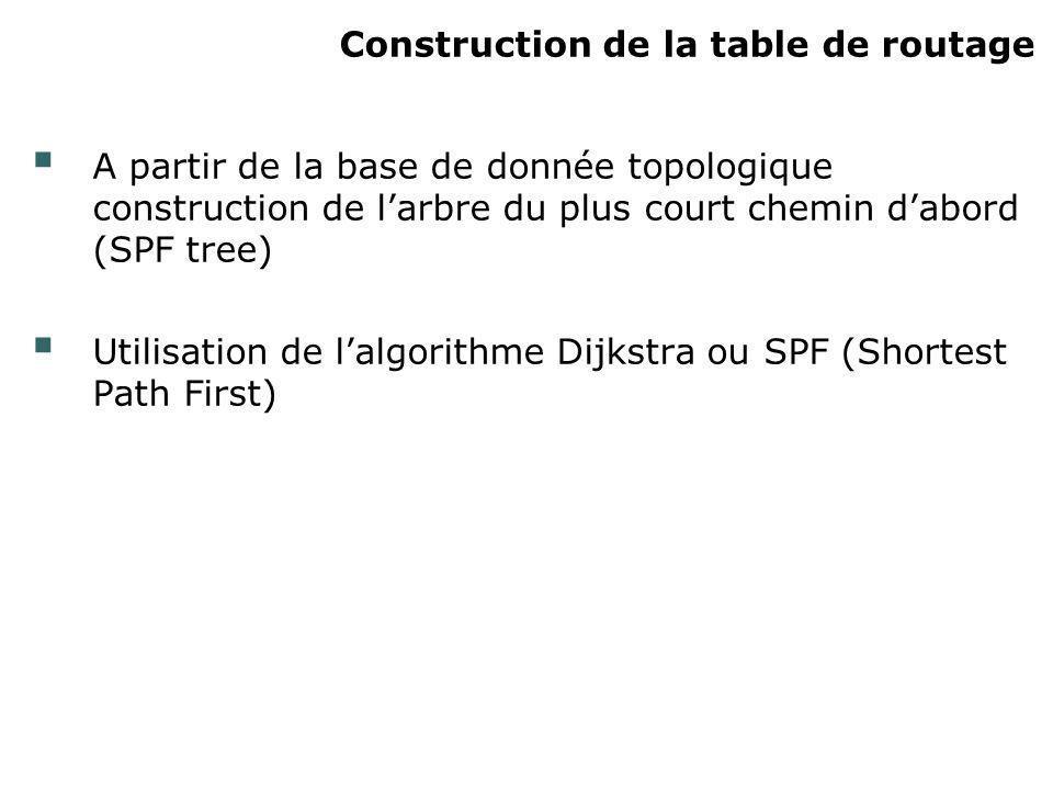 Construction de la table de routage A partir de la base de donnée topologique construction de larbre du plus court chemin dabord (SPF tree) Utilisatio