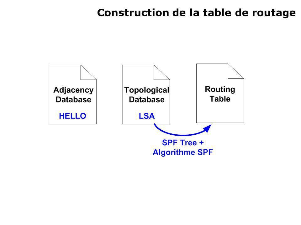 Construction de la table de routage