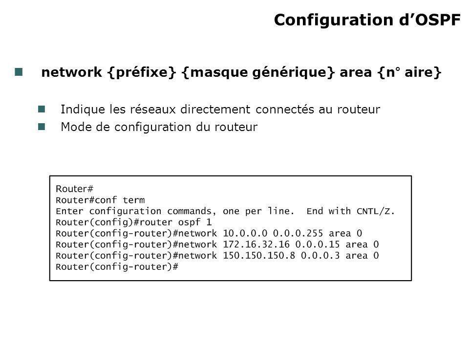 Configuration dOSPF network {préfixe} {masque générique} area {n° aire} Indique les réseaux directement connectés au routeur Mode de configuration du