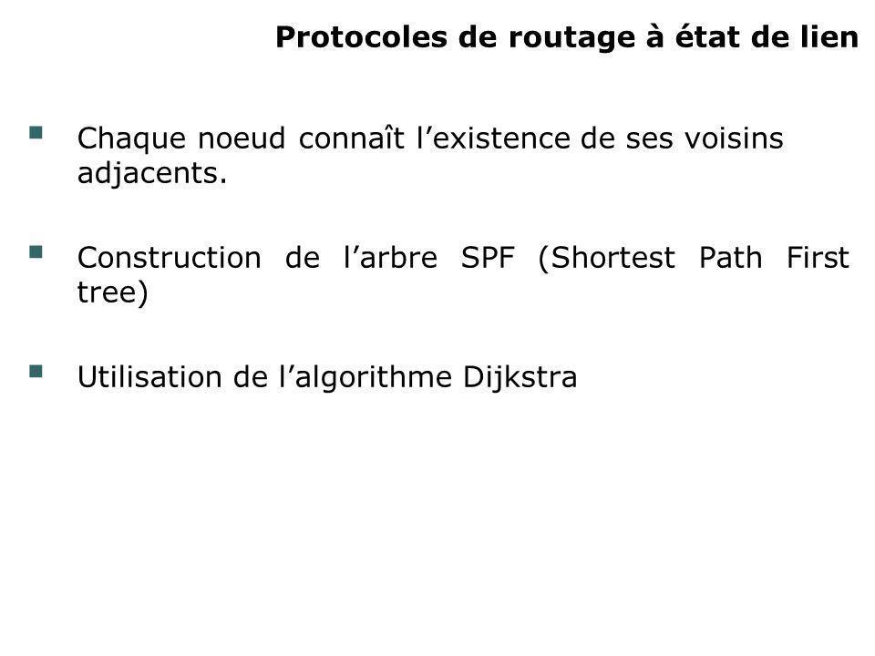 Protocoles de routage à état de lien Chaque noeud connaît lexistence de ses voisins adjacents. Construction de larbre SPF (Shortest Path First tree) U