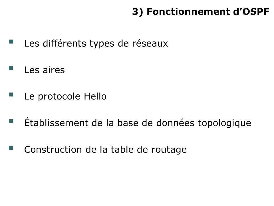 3) Fonctionnement dOSPF Les différents types de réseaux Les aires Le protocole Hello Établissement de la base de données topologique Construction de l