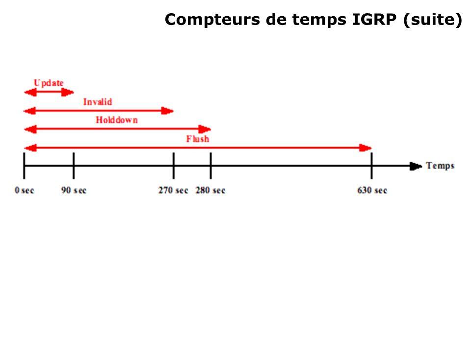Commande metric maximum-hops metric maximum-hops {valeur} Mode de configuration du routeur Nombre max de sauts (diamètre du réseau) Défaut = 100