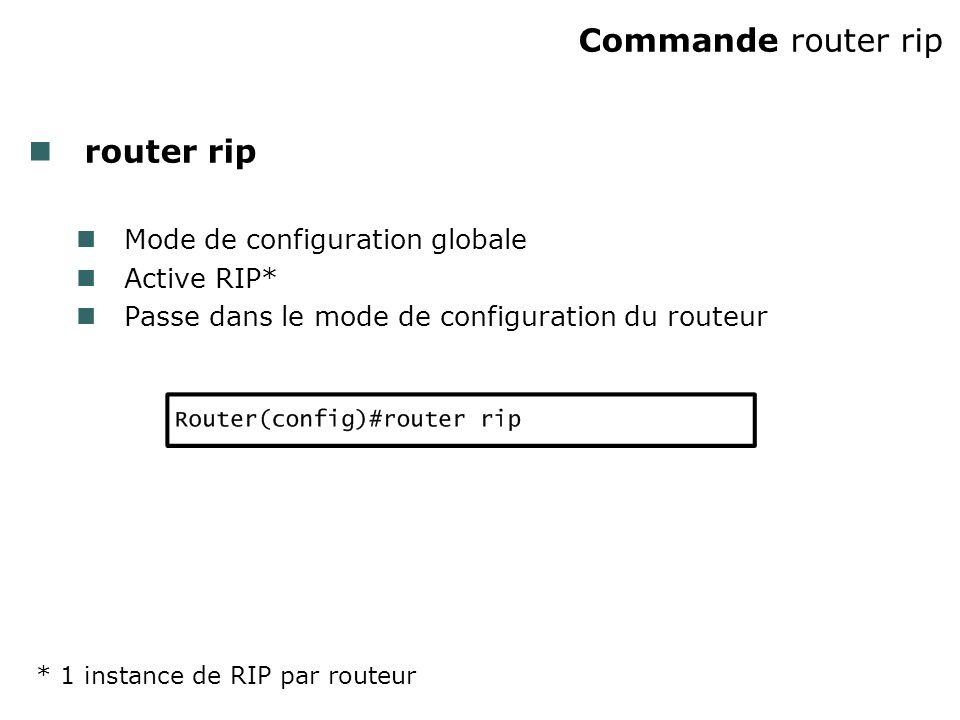 Commande router rip router rip Mode de configuration globale Active RIP* Passe dans le mode de configuration du routeur * 1 instance de RIP par routeur