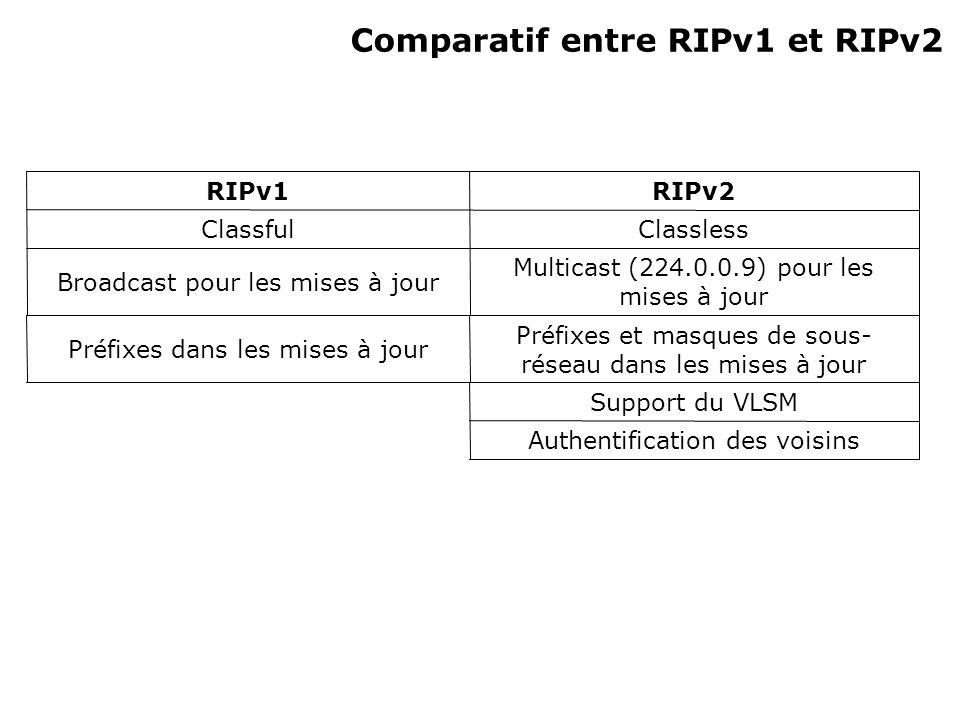 Comparatif entre RIPv1 et RIPv2 Authentification des voisins Support du VLSM Préfixes et masques de sous- réseau dans les mises à jour Préfixes dans les mises à jour Multicast (224.0.0.9) pour les mises à jour Broadcast pour les mises à jour ClasslessClassful RIPv2RIPv1