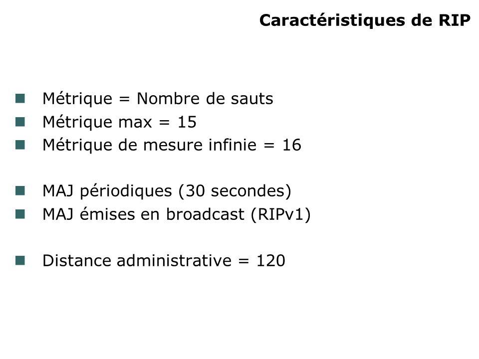Caractéristiques de RIP Métrique = Nombre de sauts Métrique max = 15 Métrique de mesure infinie = 16 MAJ périodiques (30 secondes) MAJ émises en broadcast (RIPv1) Distance administrative = 120