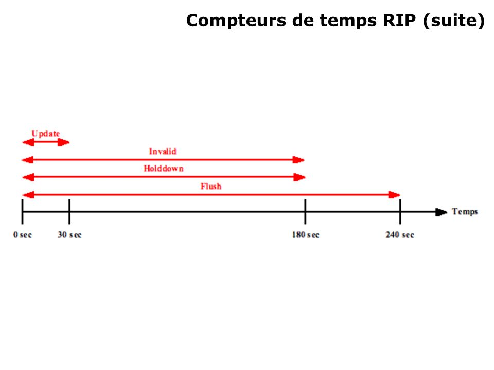 Compteurs de temps RIP (suite)