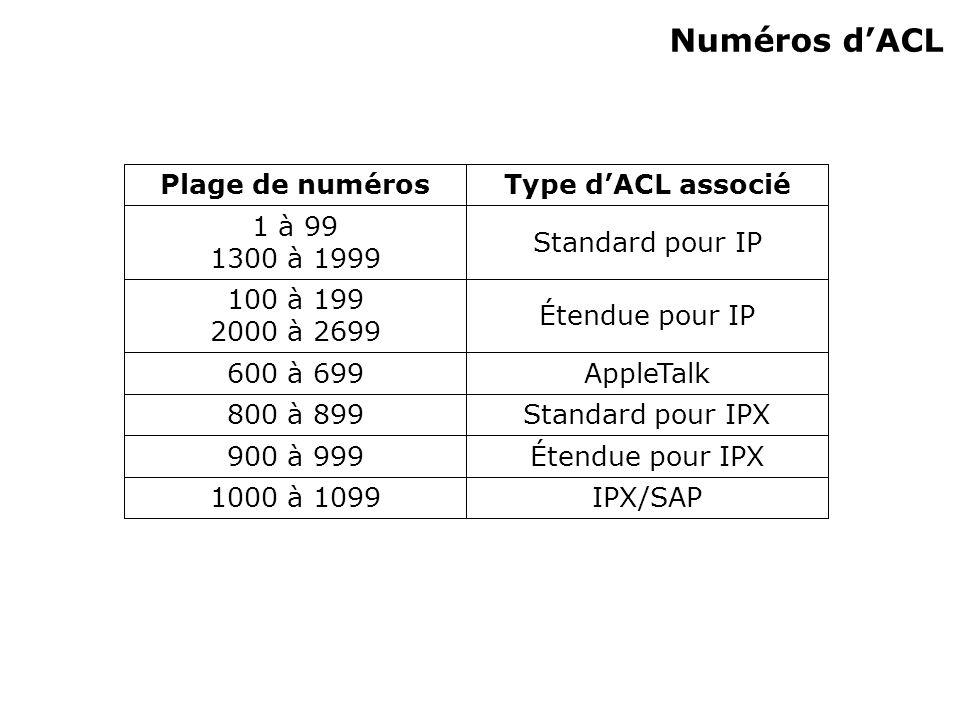 Numéros dACL IPX/SAP1000 à 1099 Étendue pour IPX900 à 999 Standard pour IPX800 à 899 AppleTalk600 à 699 Étendue pour IP 100 à 199 2000 à 2699 Standard pour IP 1 à 99 1300 à 1999 Type dACL associéPlage de numéros