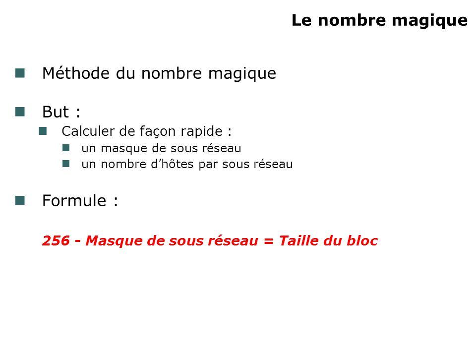 Le nombre magique Méthode du nombre magique But : Calculer de façon rapide : un masque de sous réseau un nombre dhôtes par sous réseau Formule : 256 -