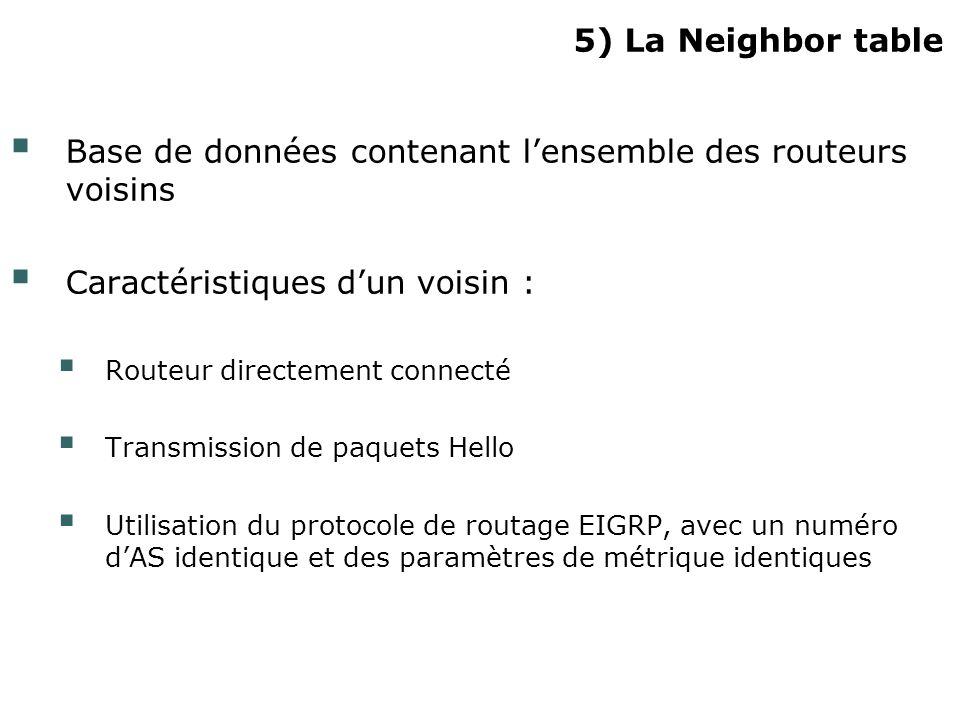 5) La Neighbor table Base de données contenant lensemble des routeurs voisins Caractéristiques dun voisin : Routeur directement connecté Transmission